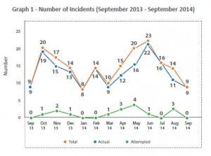 Number of Incidents Monthly
